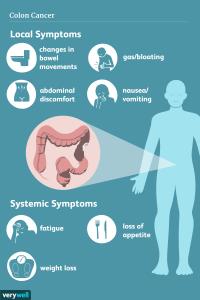 symptoms-bladder-cancer-nyc-urologist-02